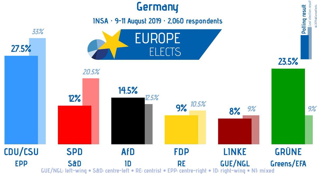 Germany, INSA poll: CDU/CSU-EPP: 27.5% GRÜNE-G/EFA: 23.5% AfD-ID: 14.5% (-0.5) SPD-S&D: 12% (+0.5) FDP-RE: 9% LINKE-LEFT: 8% (-1) +/- vs. 2-5 Aug. 19 Fieldwork: 9-11 Aug. 2019 Sample size: 2,060 ➤ europeelects.eu/germany