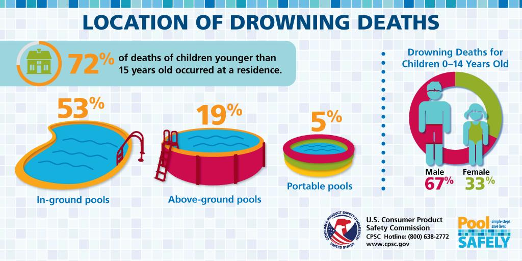 It is crucial to stay vigilant when supervising children at residential pools, as 72% of fatal drownings in children younger than 15 occur at a residence. https://t.co/1xHoJKNCF9