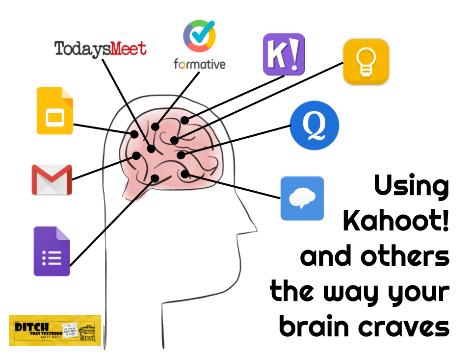 Using Kahoot! and others the way your brain craves ditchthattextbook.com/2017/12/13/usi… #ditchbook #edtech
