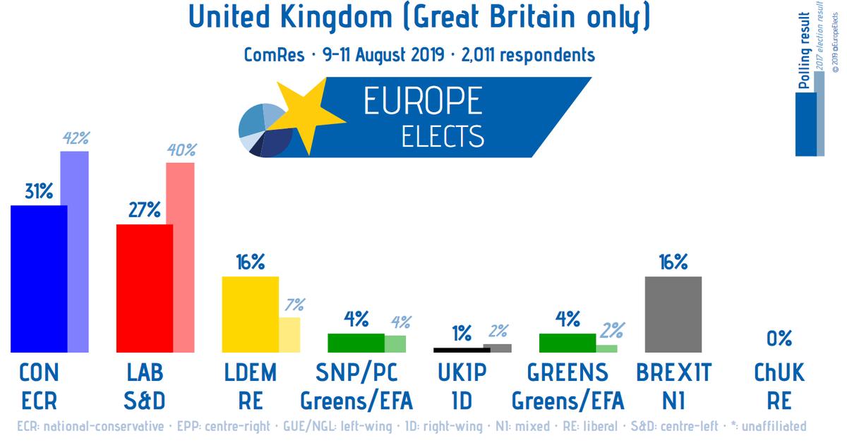 UK, ComRes poll: CON-ECR: 31% (+2) LAB-S&D: 27% (-3) LDEM-RE: 16% BREXIT-NI: 16% (+1) SNP/PC-G/EFA: 4% (+1) GREENS-G/EFA: 4% (-1) UKIP-ID: 1% ChUK-RE: 0% +/- 26-28 July 2019 Fieldwork: 9-11 August 2019 Sample size: 2,011 #Brexit #BorisJohnson