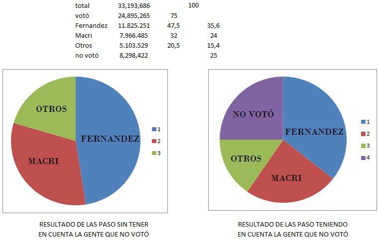 Economia Argentina - Página 29 EBzyqfmWkAEGJfI?format=jpg&name=900x900