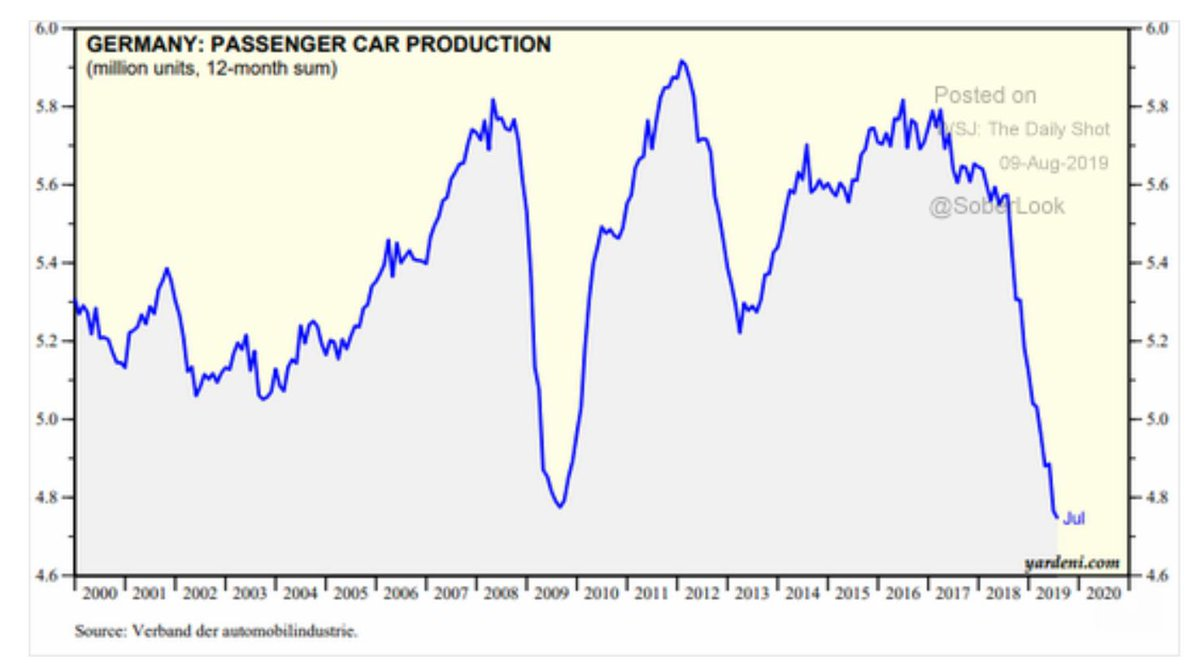 When we say that the German car industry is in trouble, we mean 2008 kinda trouble! @yardeni via @SoberLook