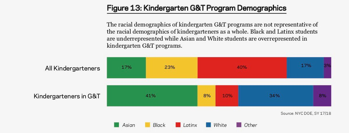 Testing 4 year olds to determine giftedness (when you can pay for prep) is not about giftedness. It's about privilege. You get the results you seek. This must end. https://t.co/yNEWI2N1bf https://t.co/wFypNiPwwC