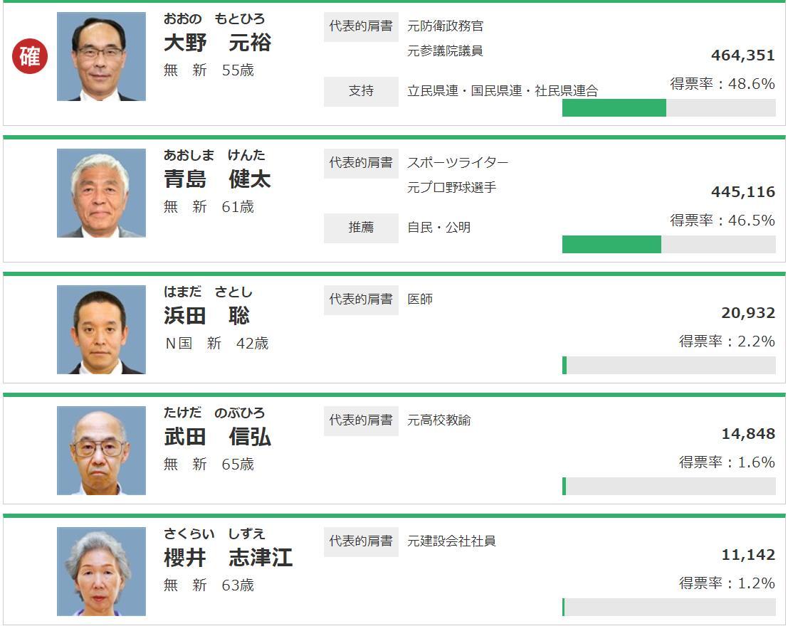 予想 知事 選挙 埼玉 県