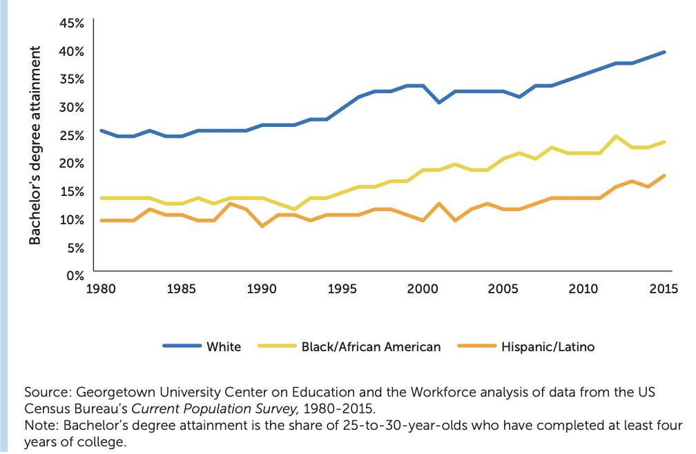 test Twitter Media - Young Blacks and Latinos have slowly increased their bachelor's degree attainment, but neither group has reached the attainment rate of 25% that Whites achieved in 1980. Learn more here: https://t.co/rQ2dcdFd15 https://t.co/RxanMZFY10