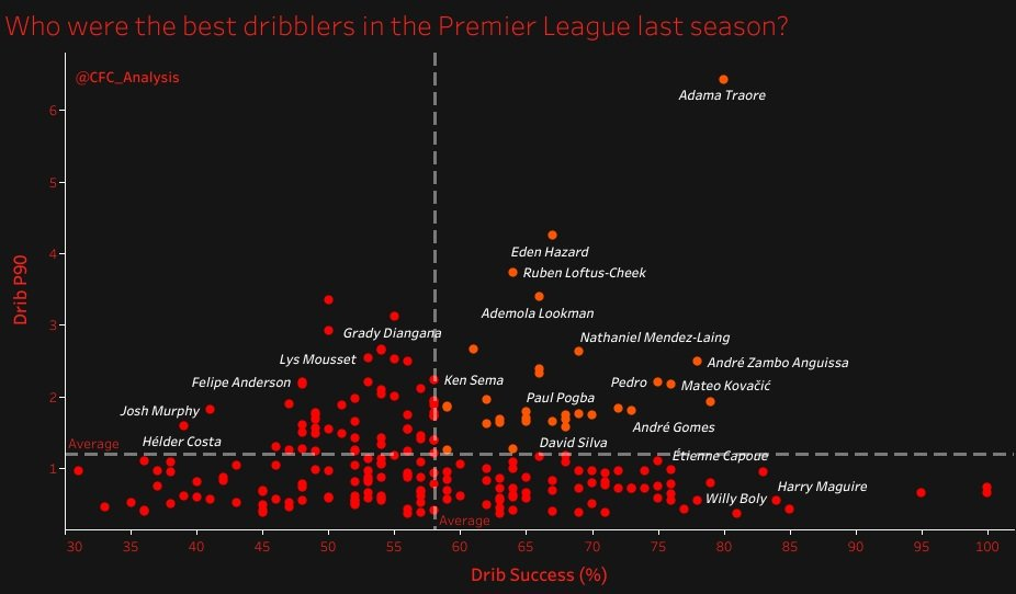 Who were the best dribblers in the #PremierLeague last season?  Tableau link to check individual labels of each player listed: https://t.co/BierqqHKS5 https://t.co/qrUOChFab2