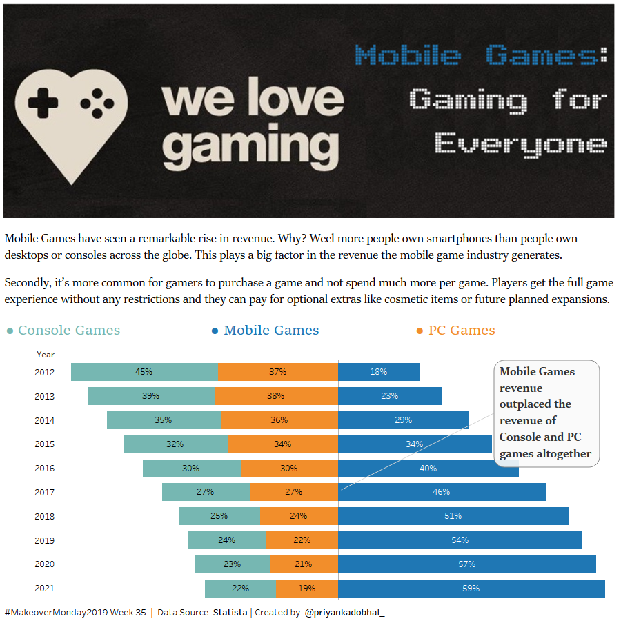 #MakeoverMonday | Week 35 - Rise of Mobile Games: Gaming for Everyone It's interesting to see how Mobile games have seen such a remarkable rise in a few years. Viz: https://t.co/nbQMXMEeDZ  @TriMyData @VizWizBI @tableaupublic @tableau  #dataviz https://t.co/lp3MUvjghZ