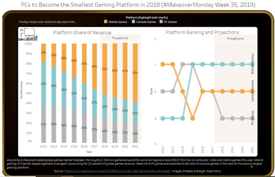Here is my #MakeoverMonday for Week35/19.  I simplified my approach this week while applying prior notes.  All feedback is welcome. Please hover over the chart data for more detail.  https://t.co/pp8e44QTLQ  #MMVizReview   @TriMyData  @sarahlovesdata  @VizWizBI https://t.co/rGHq5mQYdr