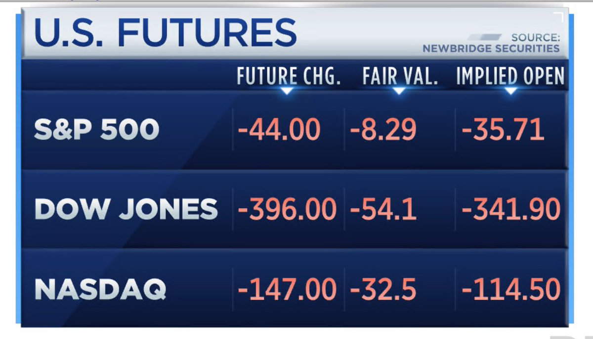 BREAKING: Stock futures drop at the open as trade war with China escalates; Dow set to drop 340+ points   http:// cnbc.com/id/106096035    <br>http://pic.twitter.com/ovaZtw4Q5V