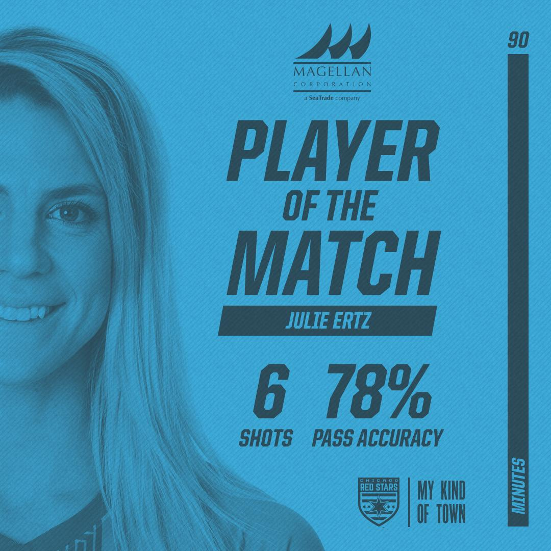 RT @chiredstarsPR: Solid performance from the captain.   Julie Ertz is your @MagellanCorp Player of the Match. #MKOT https://t.co/6Och4DO9cL