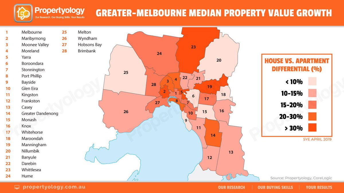 Simon Pressley On Twitter Growth In Median House Prices