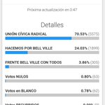 Image for the Tweet beginning: Elecciones 🗳 municipales Bell Ville
