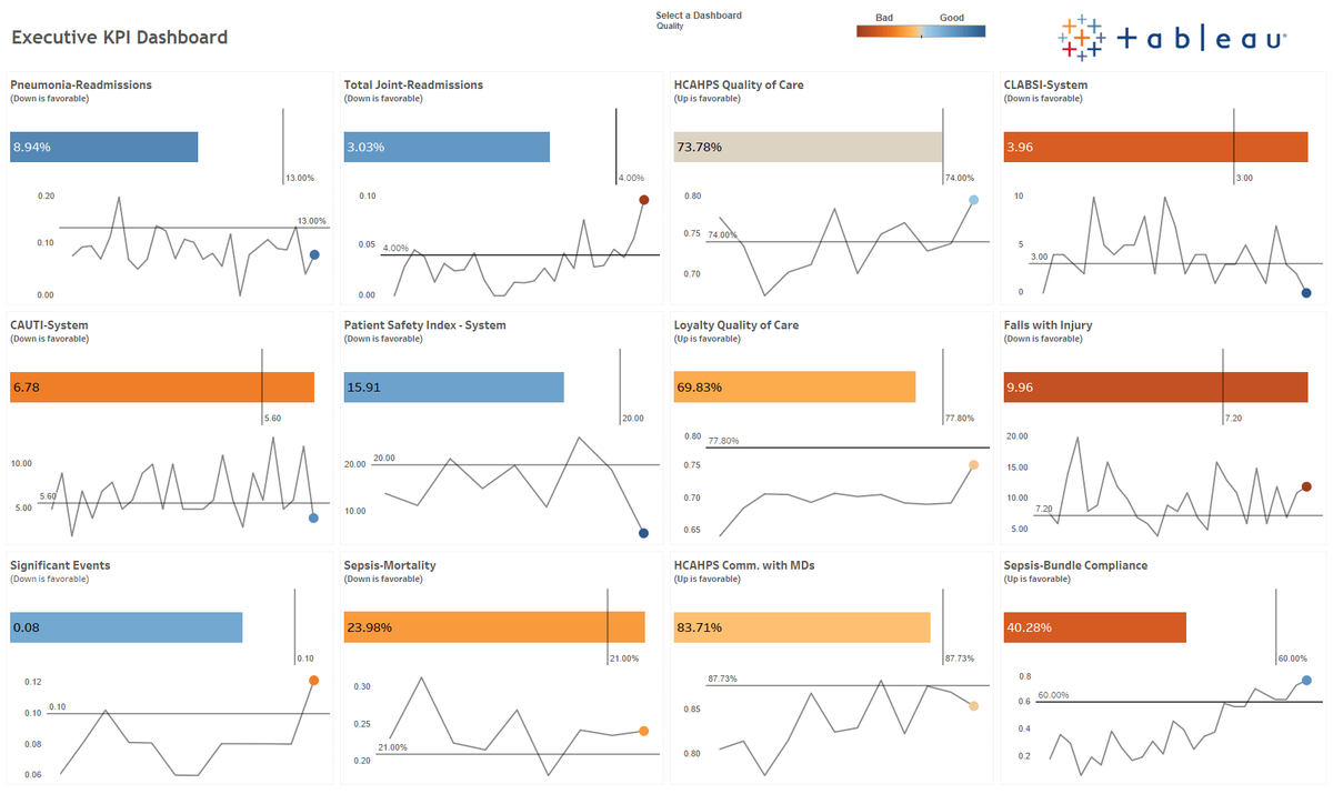 Having an agile framework that supports rapid deployment is key for hospitals. That's why there's Tableau has an Executive KPI Dashboard Starter Kit. https://t.co/X55dT9myyL https://t.co/VlPJjCFXMR