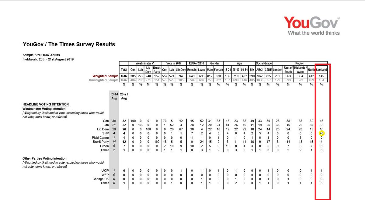 YouGov poll shows the Tories 10 points clear of Labour overall. In Scotland, the SNP are 30+ points ahead of every other party. But hey, the SNP are on the wane, arent they? ONLY IN YOUR DREAMS YOONS! 🏴🏴🏴 #ItsTime #IndyRef2 #DissolveTheUnion