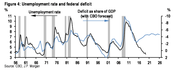 """The U.S. deficit is expected to hit $1 trillion in fiscal year 2020, or about 4.5% of GDP.  """"There is no precedent in the modern era for running deficits this large outside of a recession,"""" says JPMorgan."""