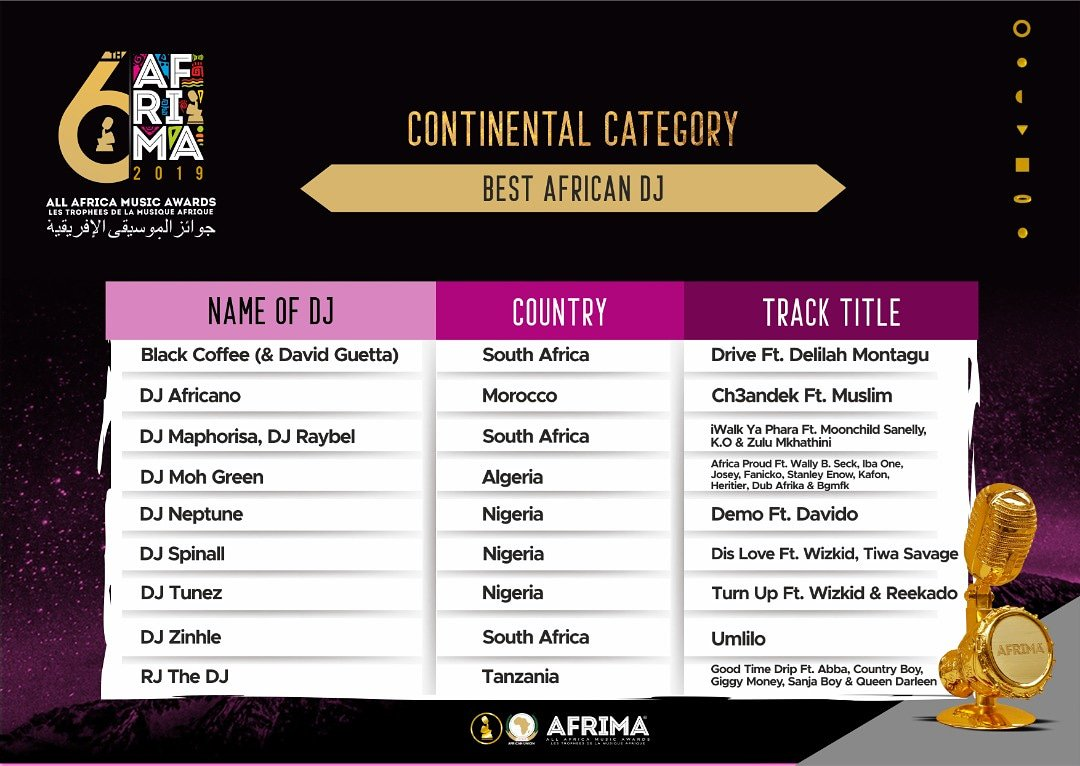 #6thAFRIMAnominees Best African DJ Black Coffee & David Guetta (South Africa), DJ Africano (Morocco), DJ Maphorisa & DJ Raybel (South Africa), DJ Moh Green (Algeria), DJ Neptune (Nigeria), DJ Spinall (Nigeria), DJ Tunez (Nigeria), DJ Zinhle (South Africa), RJ the DJ (Tanzania)