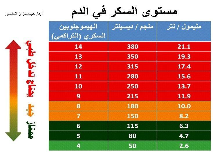 أ د عبدالعزيز العثمان On Twitter معدل السكر التراكمي للأشخاص الأصحاء يكون بين 4 5 6 لمرضى السكري الأفضل أن يكون أقل من 7 ولا يجب أن يزيد عن 8 السكر