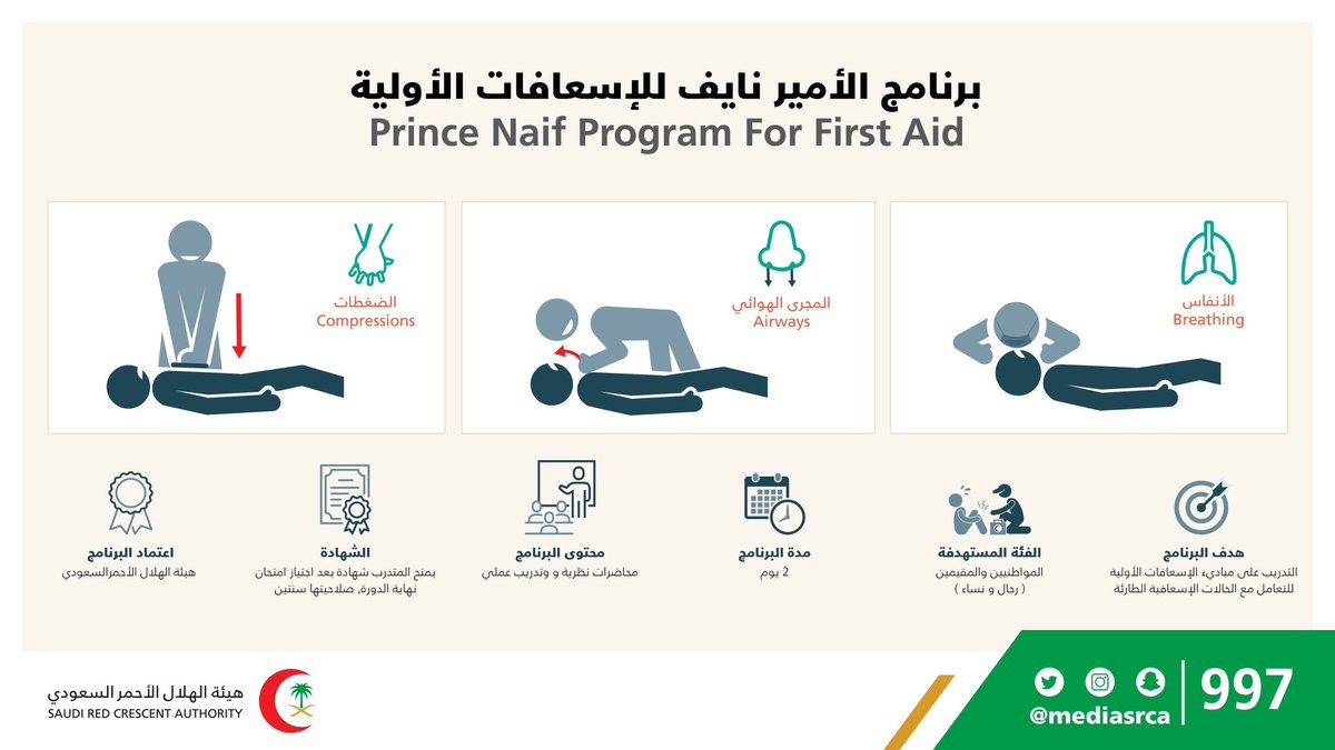 Twitter पर هيئة الهلال الأحمر السعودي للتسجيل بالدورات التدريبية في برنامج الأمير نايف للإسعافات الأولية عبر الرابط التالي Https T Co Akkgiklcg5