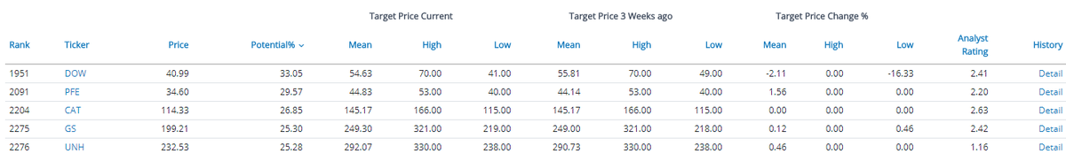 TOP 5 #DJI Target Price and Potential: $DOW $PFE $CAT $GS $UNH https://t.co/xkSOGf9J7b https://t.co/WpjOql3PBf