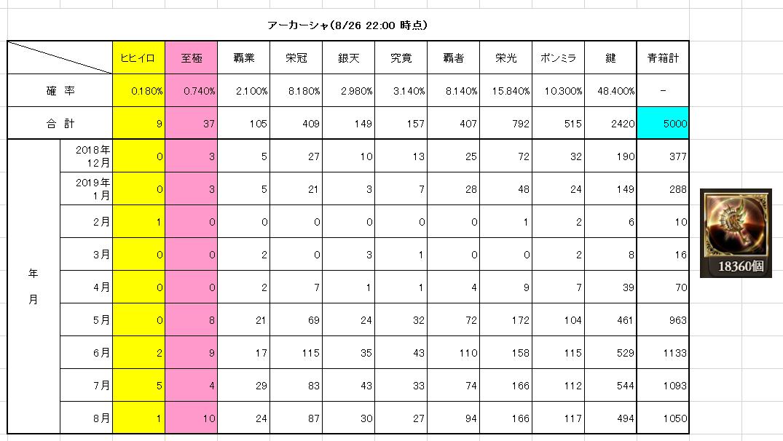 アーカーシャ 青 箱 ライン 【グラブル】アーカーシャHL青箱ドロップ実戦データ
