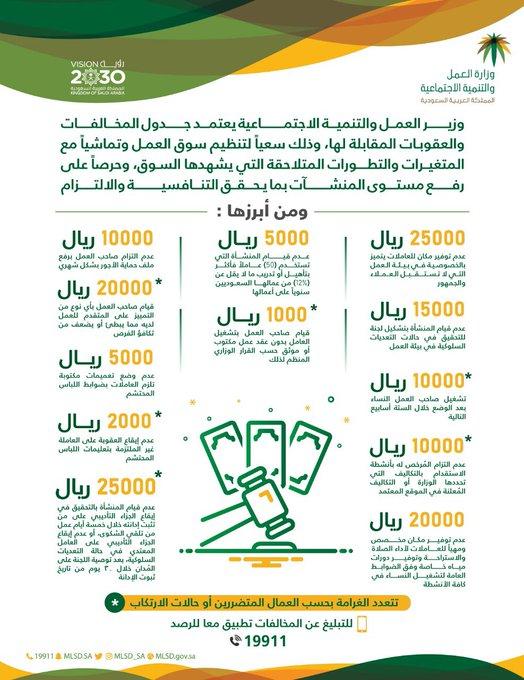 العمل السعودية تعتمد جدول المخالفات والعقوبات الجديد معلومات مباشر