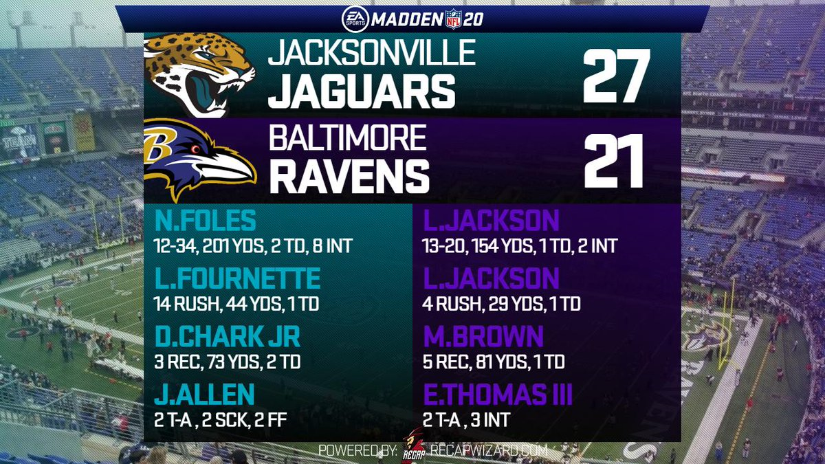 In one of the craziest games in #TFL history coach Cam falls in OT even after causing 8 turnovers!! Coach Matt and the Jags move on to the divisional round to square off with the Chargers #Madden20 #checkoutthatstatline   @leaguecrawler @RecapWiz https://t.co/jPdXWZULMP