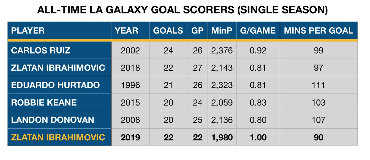 STATS UPDATE: Zlatan Ibrahimovic is now 2 goals away from tying Carlos Ruiz for the Galaxy's Single-Season scoring record.   Zlatan is averaging 1.00 goals per game and one goal every 90 mins in 2019.  He tied his mark from 27 games played last year.   #LAGalaxy #MLS #zLAtan https://t.co/SvK3VI8ggI