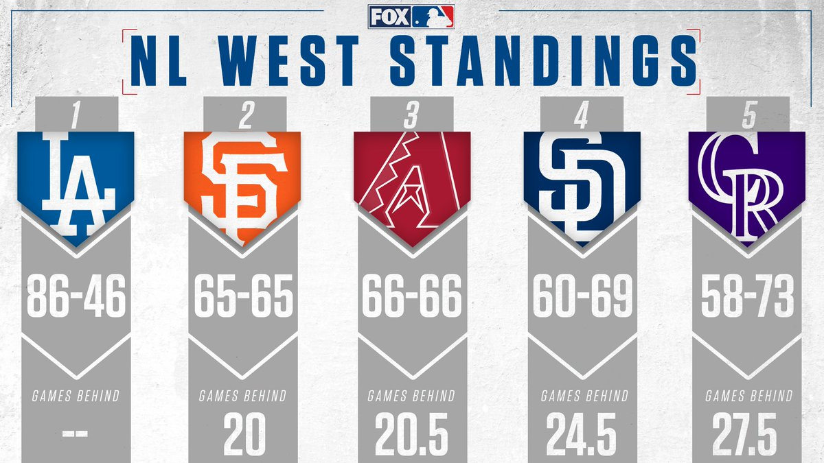 RT @MLBONFOX: lol the @Dodgers really have a 20 game division lead and we still haven't hit September yet https://t.co/ANoMBj3LkP