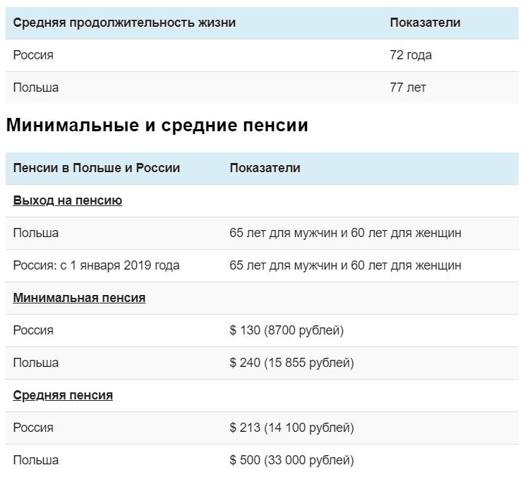 средняя зарплата в таджикистан