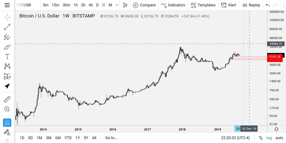 It's popular to hate on Bitcoin, but you can't deny that price action. If it doesn't break trend and holds >11k by mid October, likely to run to 20k+.  Gold also breaking out, reminiscent of pre-08. World knows #QEinfinity is coming. Don't think we'll see <1250 ever again. https://t.co/3YSya5gr0R