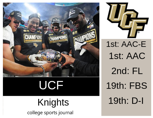 2019 NCAA Division I College Football Team Previews: UCF Knights - The College Sports Journal https://t.co/CwHhhcqGlZ https://t.co/em0RwObAi6