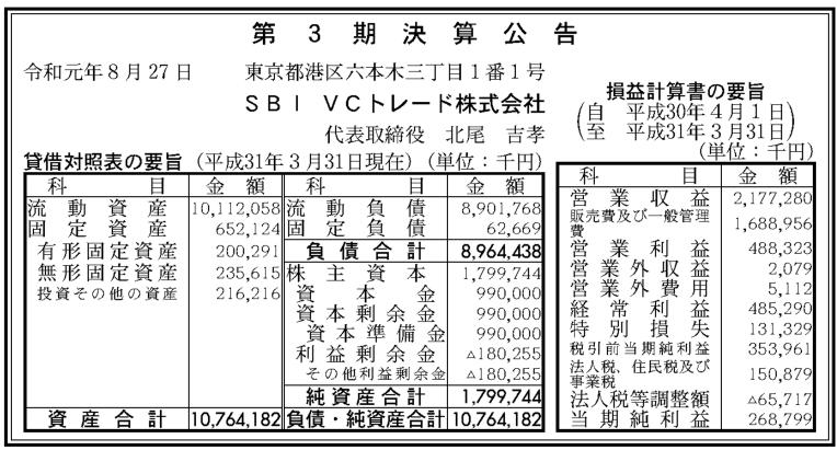 仮想通貨交換所「VCTRADE」を運営のSBI VCトレード、2019年3月期決算公告、営業収益21.77億円、営業利益4.88億円、経常利益4.85億円、最終利益2.68億円、旧社名はSBIバーチャルカレンシーズ