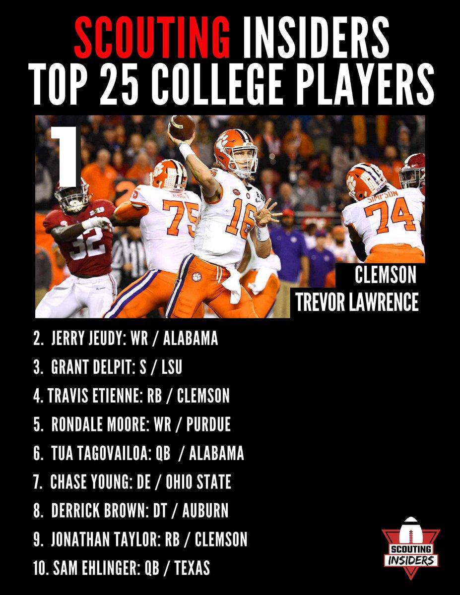 Our Full Recap of Our 2019 Top 25 College Football Players #Purdue #clemson #lsu #ohiostate #oklahoma #auburn #oregon #georgia #virginia #texas #syracuse #florida #wisconsin #miami #ncaa #ncaafootball #cfb #college #collegefootball #cfbplayoff #cfbchampionship #sports #nike #espn https://t.co/EFJgaDsXXx