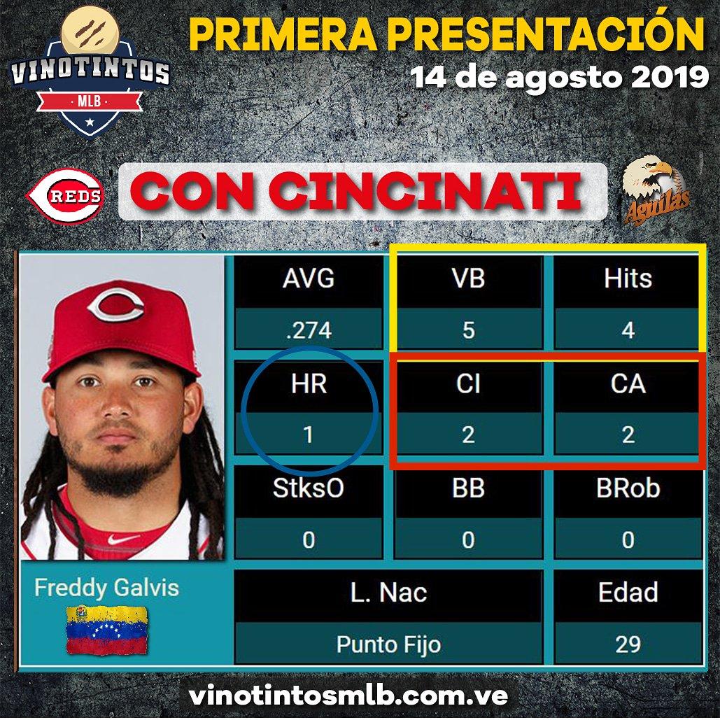 🇻🇪🔥🔥⚾#GALVIS EN SU 2DO DÍA CON #CINCINATI ⚾🔥🔥🇻🇪 El #venezolano ha consumido 6 turnos con los #Rojos de la #MLB, luego de su cambio desde #Toronto y ha logrado batear de 6/5 con 1 #Jonrón y 2 Impulsadas.