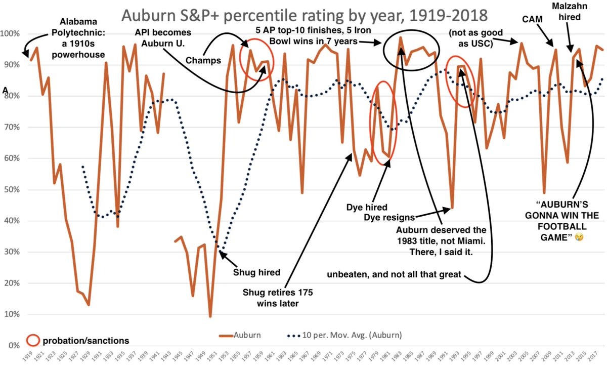 Auburn's S&P+ history. This is … a lot.