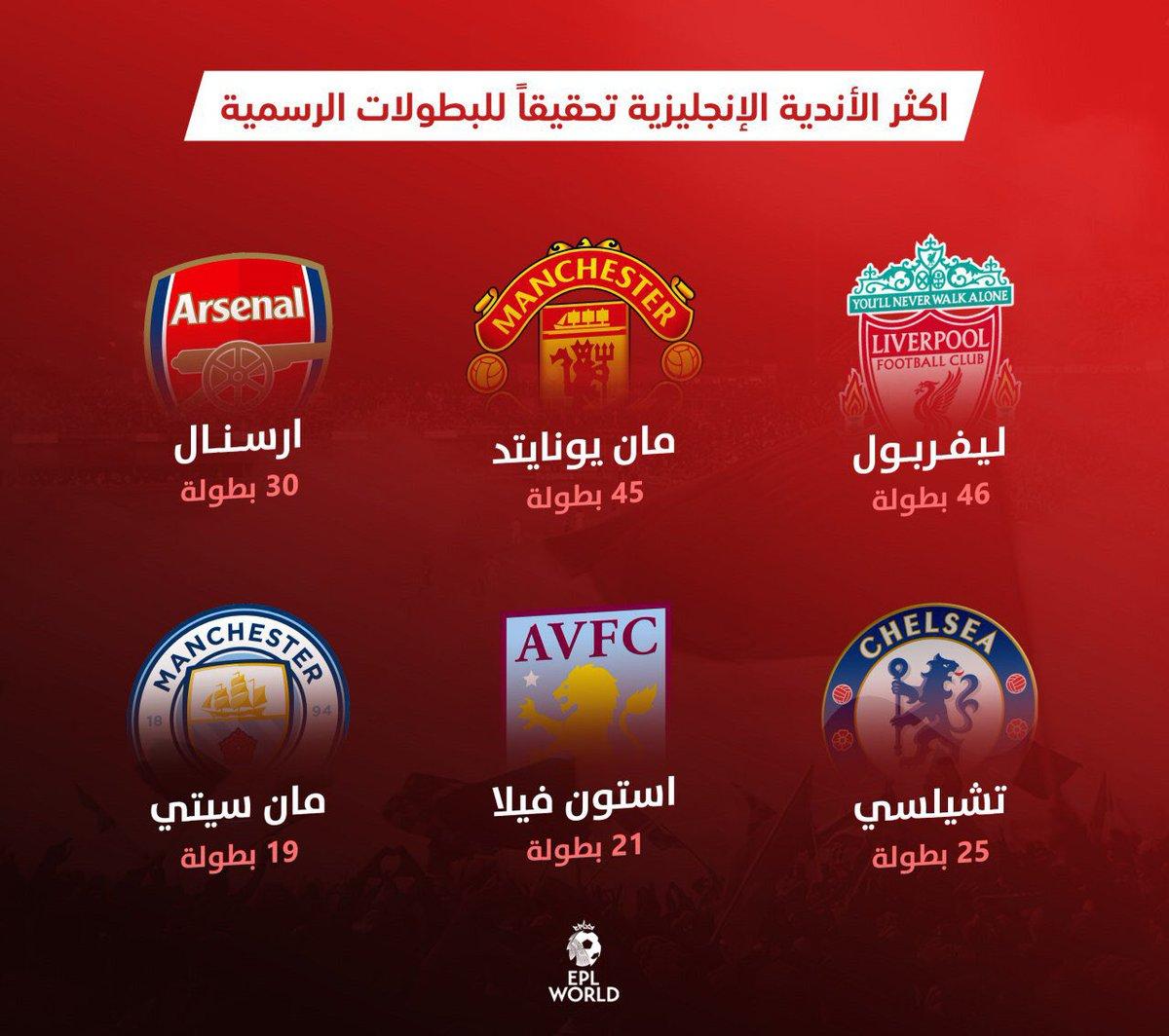 E P L W O R L D On Twitter رسميا ليفربول يتفوق على مانشستر يونايتد بعدد البطولات الرسمية بعده فوزه في كأس السوبر الاوروبي