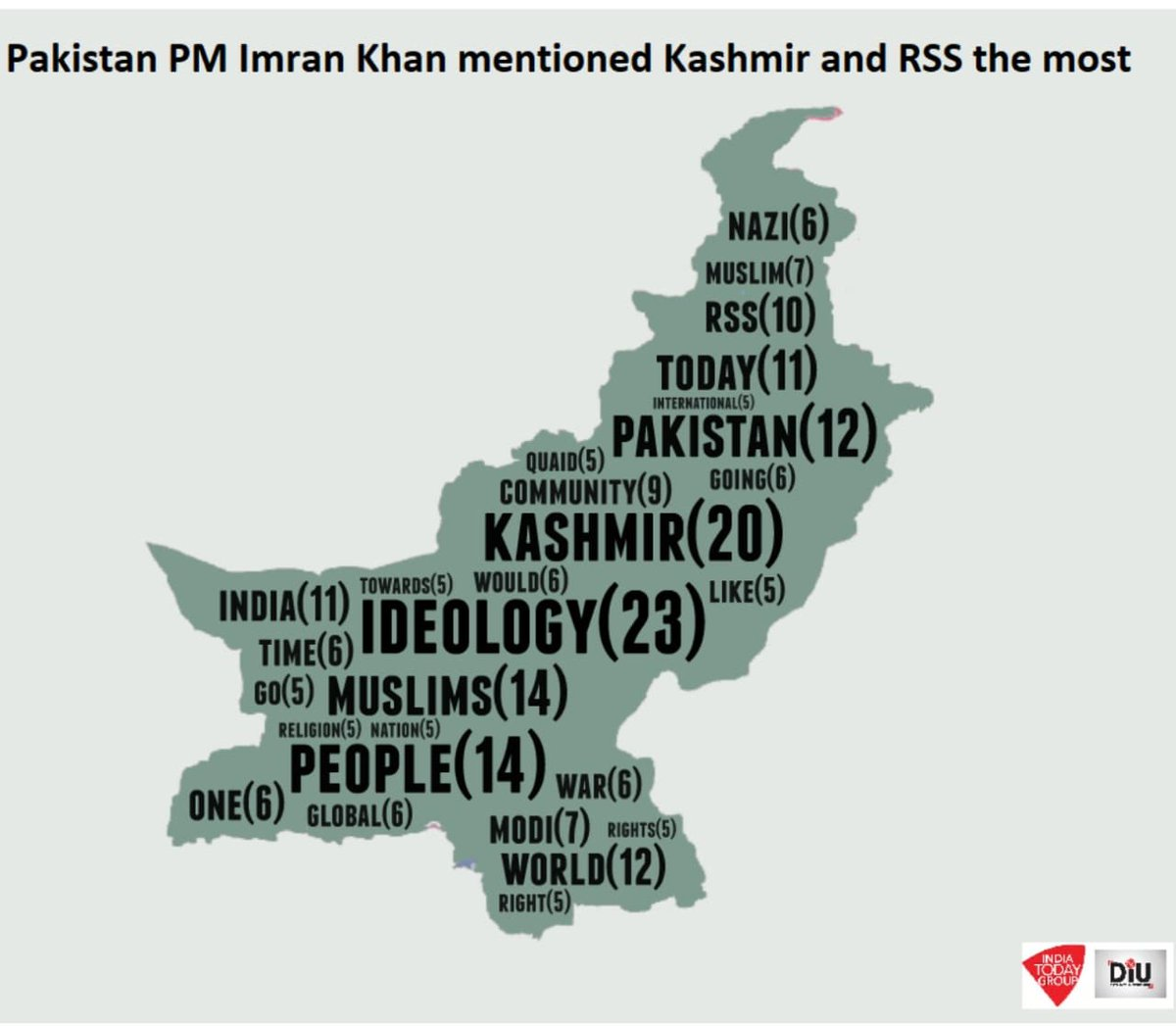 #SpeechAnalytica #IndependenceDay2019In his Independence Day address @imrankhanpti spoke about Modi 7 times, India 11 times & RSS 10 times. In contrast @narendramodi gave Pakistan the royal ignore and didn't even bother mentioning Pak or @ImranKhanPTI  https://www.indiatoday.in/diu/story/independence-day-imran-khan-speech-pm-modi-no-mention-pakistan-1581128-2019-08-15?utm_source=it_sticky_footer…