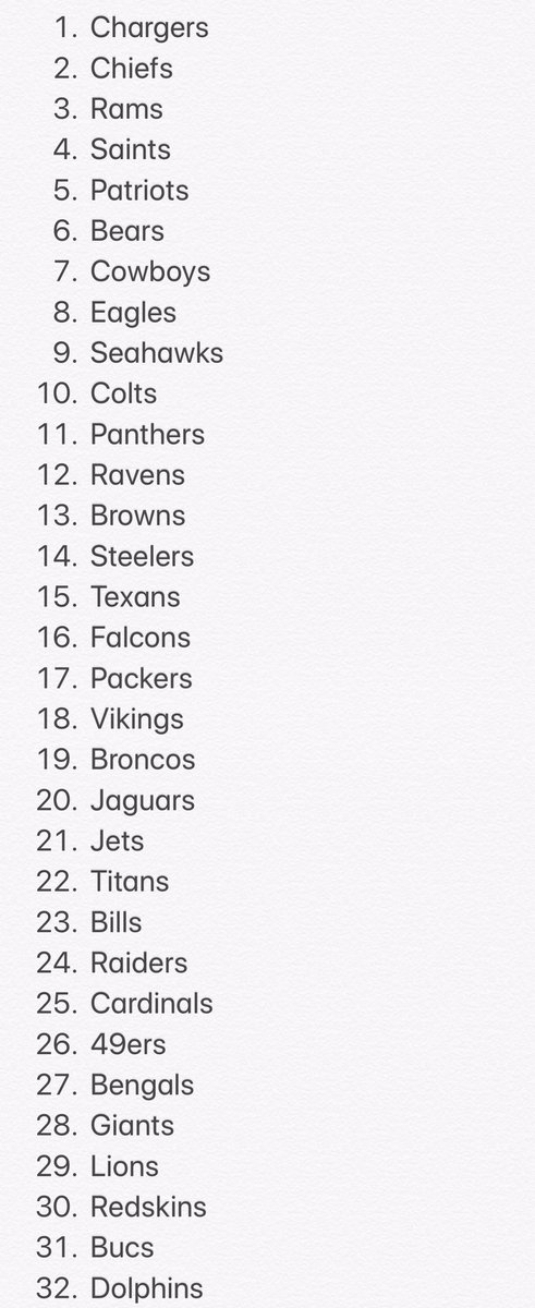 My current NFL power rankings: https://t.co/b7FECHr8vO