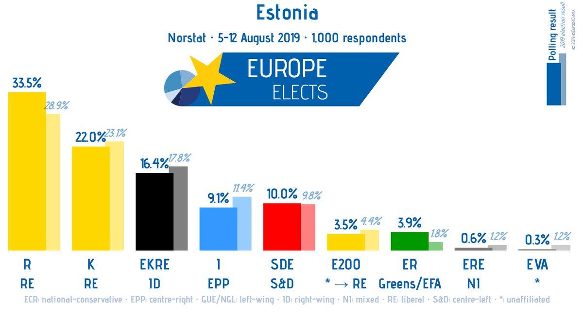 Estonia, Norstat poll: R-RE: 34% (-7) K-RE: 22% (+3) EKRE-ID: 16% (+3) SDE-S&D: 10% (+2) I-EPP: 9% ER-G/EFA: 4% (+1) E200-RE: 4% ERE-NI: 1% (-1) EVA-*: 0% (-1) (+/-) vs. 30 July - 5 August Fieldwork: 5-12 August 2019 Sample size: 1,000 ➤ europeelects.eu/estonia