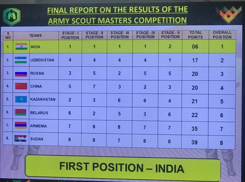 #IndianArmy wins the 5th International #ArmyScoutMastersCompetition 2019 held at #Jaisalmer. Eight teams #Armenia #Belarus #China #Kazakhstan #India #Russia #Sudan #Uzbekistan competed in 5 stages in the most professional manner. https://t.co/DBnif17GdX