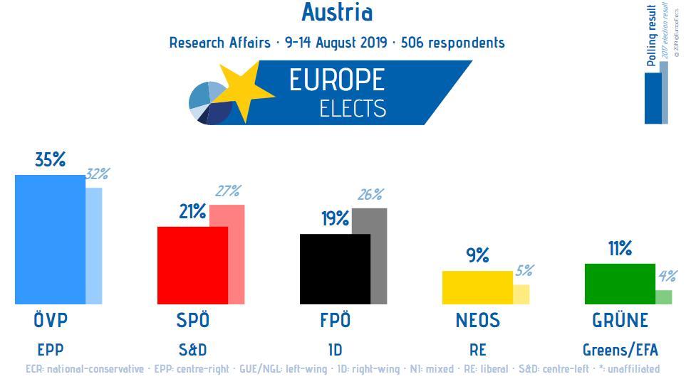 Austria, Research Affairs poll: ÖVP-EPP: 35% (-1) SPÖ-S&D: 21% (-1) FPÖ-ID: 19% (-1) GRÜNE-G/EFA: 11% (+1) NEOS-RE: 9% (+1) +/- vs. 1-7 August 2019 Fieldwork: 9-14 August 2019 Sample size: 506 ➤ europeelects.eu/austria