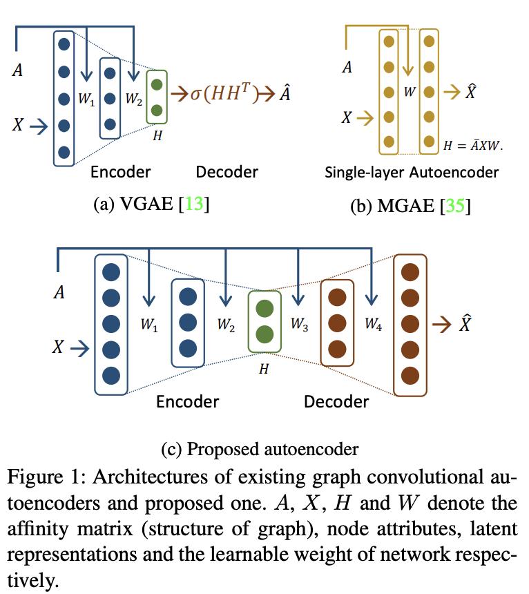 Symmetric Graph Convolutional Autoencoder [Park+, 2019, ICCV]GCNはLaplacian smoothingと捉えられるという主張から、decoderを数値的に安定な複数層のLaplacian sharpeningで構築したGALAを提案。隣接行列を使って再構成したノード特徴の誤差を最小化する。#NowReading