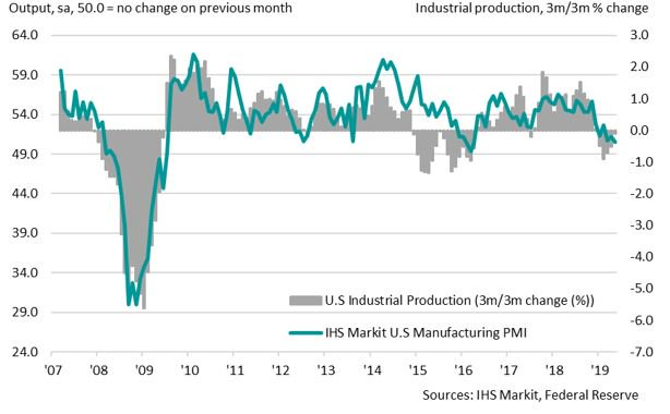 🇺🇸 U.S industrial production continued to contract at the start of the third quarter according to the latest official data, as previously signalled by the IHS Markit U.S Manufacturing PMI. Overall output fell by 0.2% in July, with manufacturing production decreasing by 0.4%.