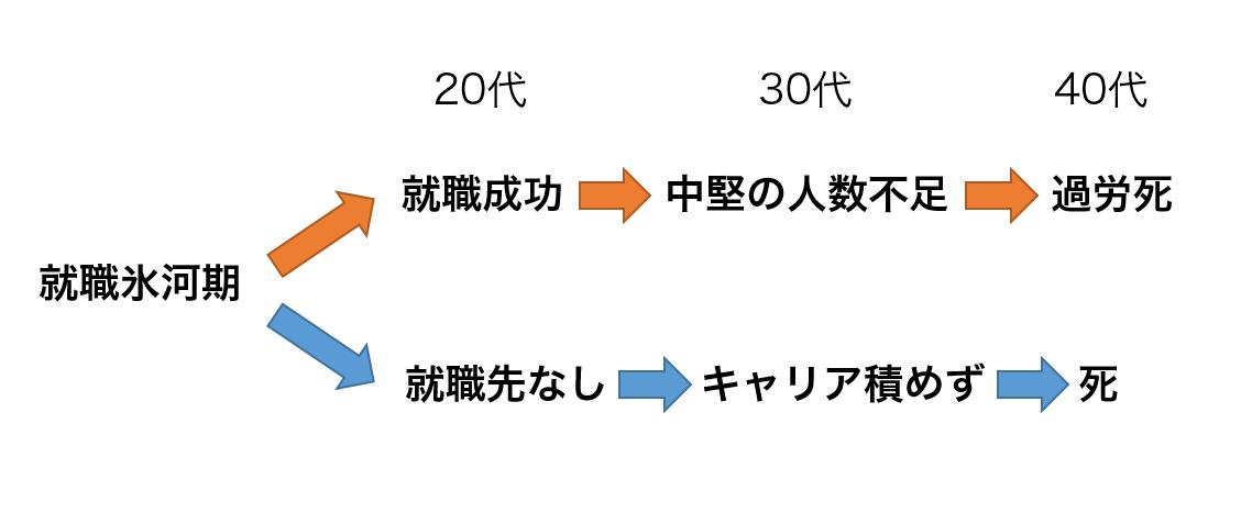 NHKニュースの伝える氷河期の実態、つらいな