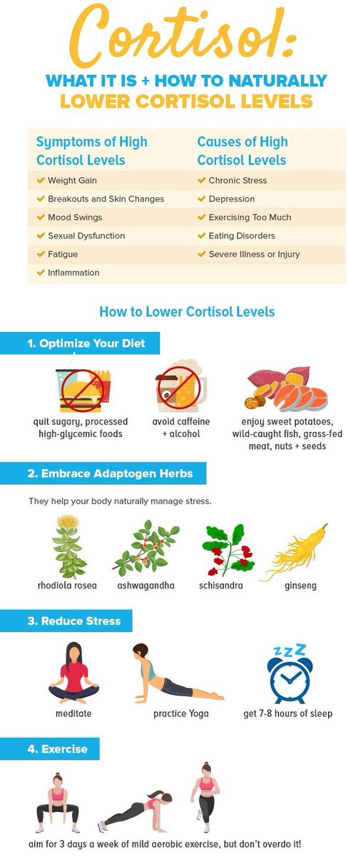 G Donald Cribbs Lpc On Twitter Cortisol What It Is And How To Naturally Lower Cortisol Levels