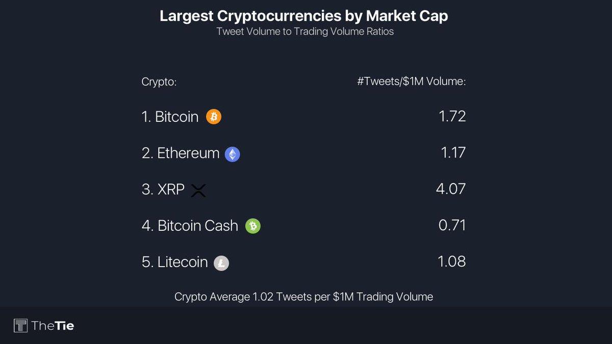 largest market cap cryptocurrencies