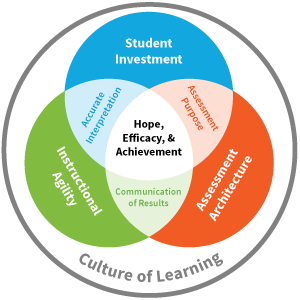 Drive academic excellence with quality assessments and the 6 Tenets of Success. #ATAssess bit.ly/2EzPtat