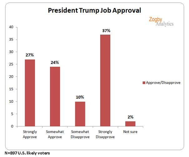 New from @ZogbyAnalytics -- 'Poor performances' of Democrats boost @realDonaldTrump's approval to 51%, up with blacks, Hispanics, indies, younger voters. Extremely strong with GOP. https://t.co/qq67HLZAj3 https://t.co/6h1CSE2z02