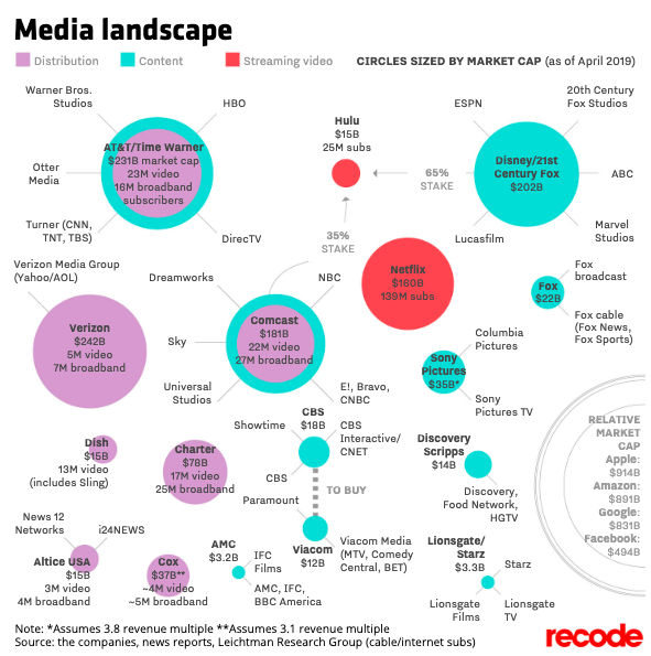 Here's who owns everything in Big Media today: