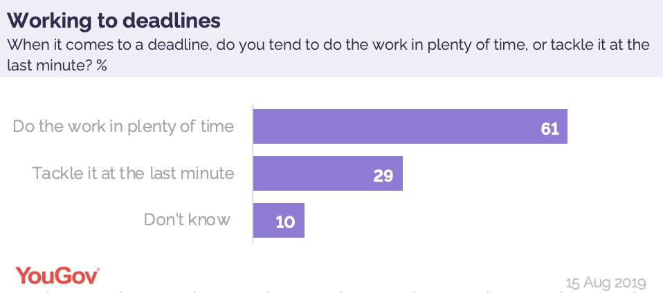 With a Durham University student revealing she wrote her entire dissertation in one night, we asked Brits how they tend to work to a deadline:Finish in plenty of time: 61%Do it last minute: 29%https://yougov.co.uk/opi/surveys/results?utm_source=twitter&utm_medium=daily_questions&utm_campaign=question_3#/survey/78cdb4b7-bf40-11e9-a1e5-8b75adf1a6c0/question/c16d35e3-bf41-11e9-884f-9176a64d1723/toplines…